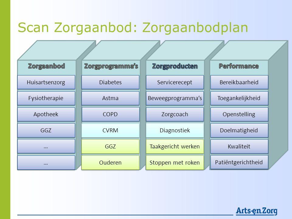 Scan Zorgaanbod: Zorgaanbodplan