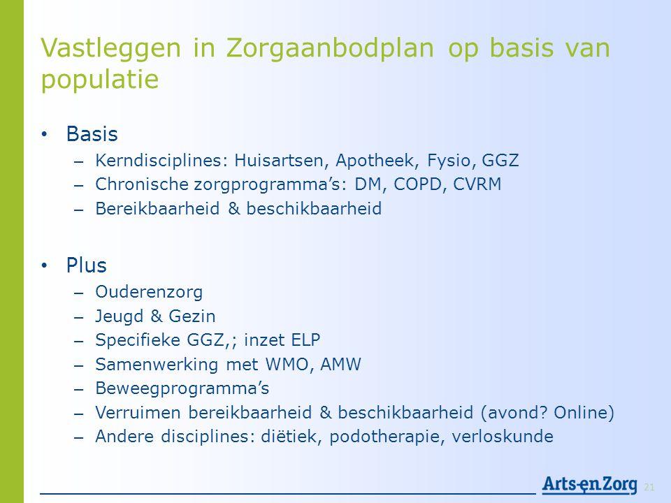 Vastleggen in Zorgaanbodplan op basis van populatie