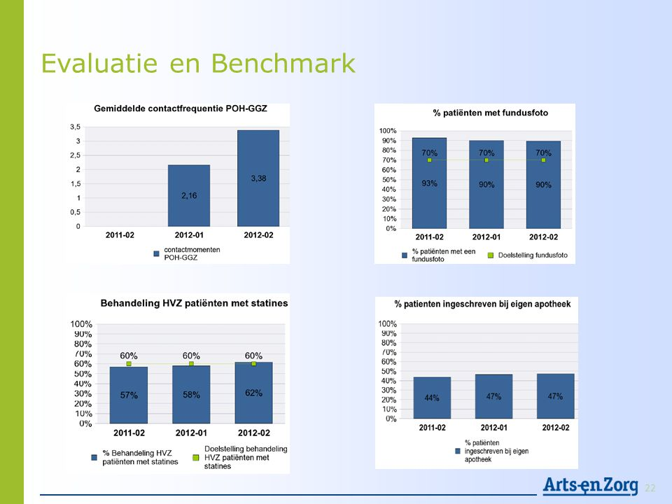 Evaluatie en Benchmark