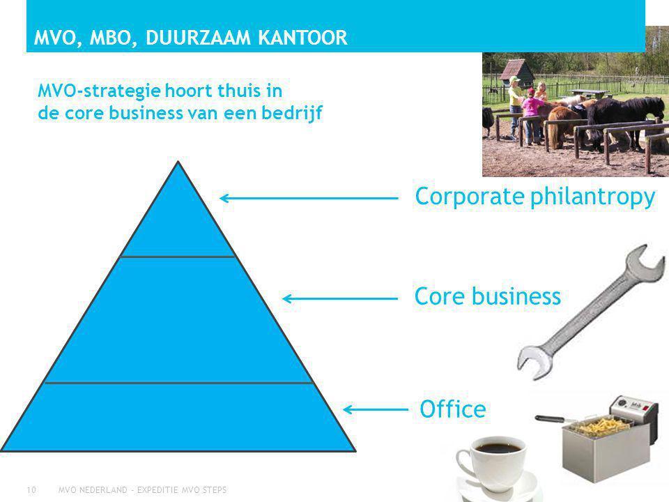 MVO, MBO, duurzaam kantoor