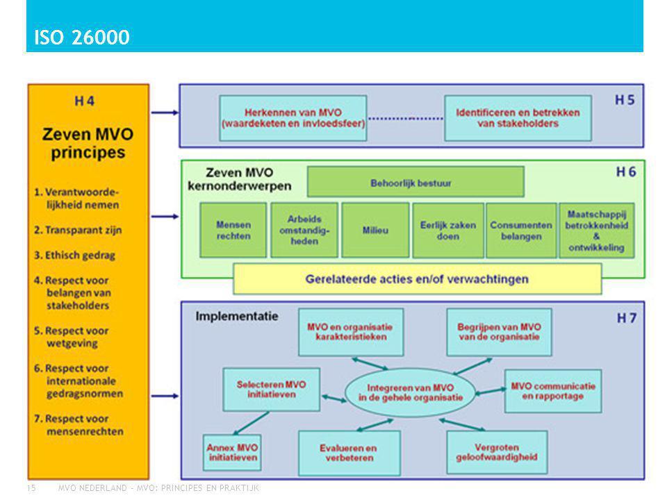 Iso 26000 MVO NEDERLAND - MVO: PRINCIPES EN PRAKTIJK