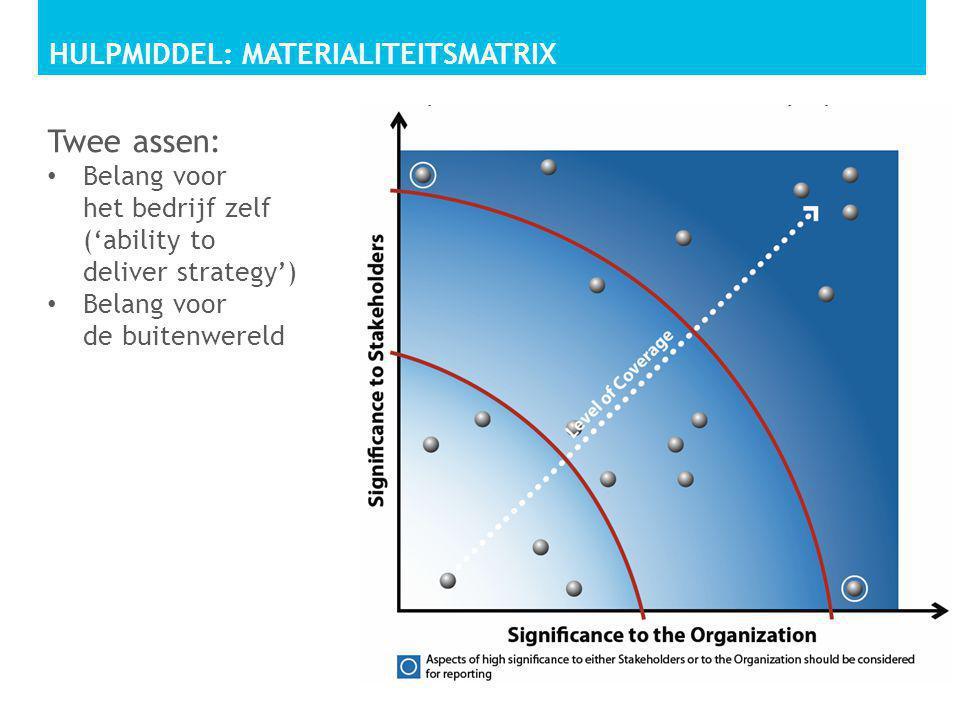 Hulpmiddel: materialiteitsmatrix