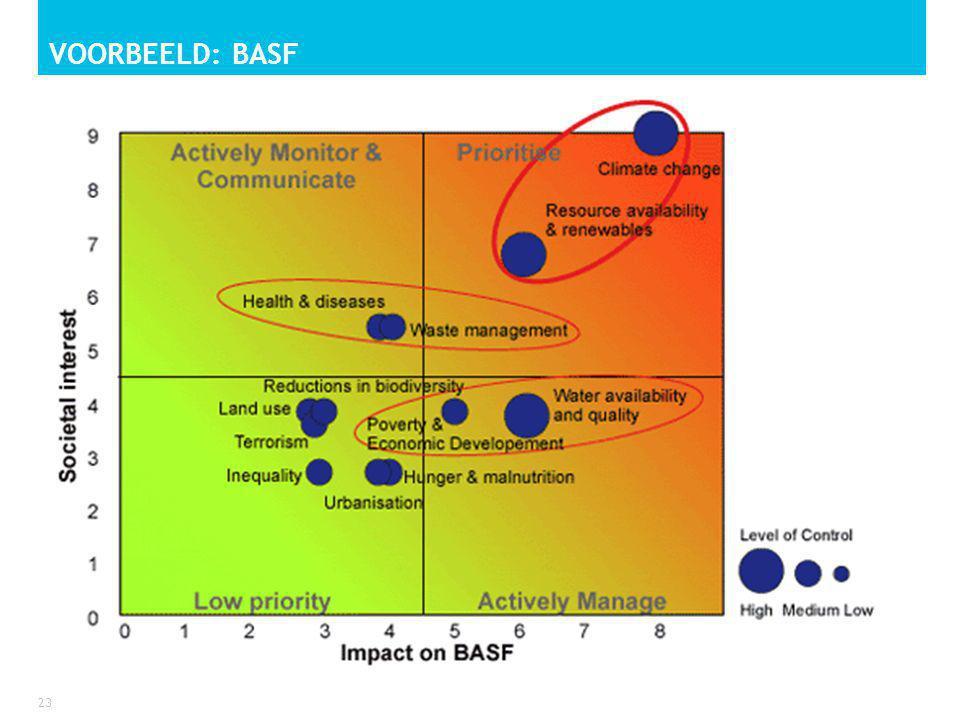 Voorbeeld: BASF
