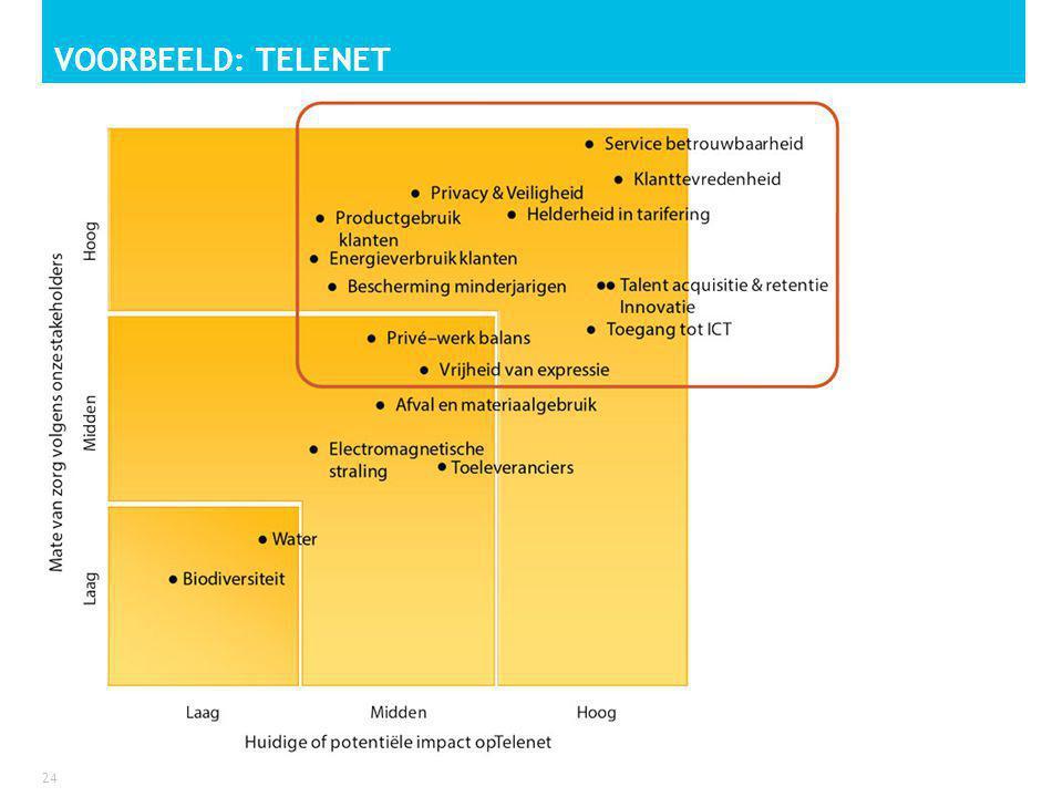 Voorbeeld: telenet