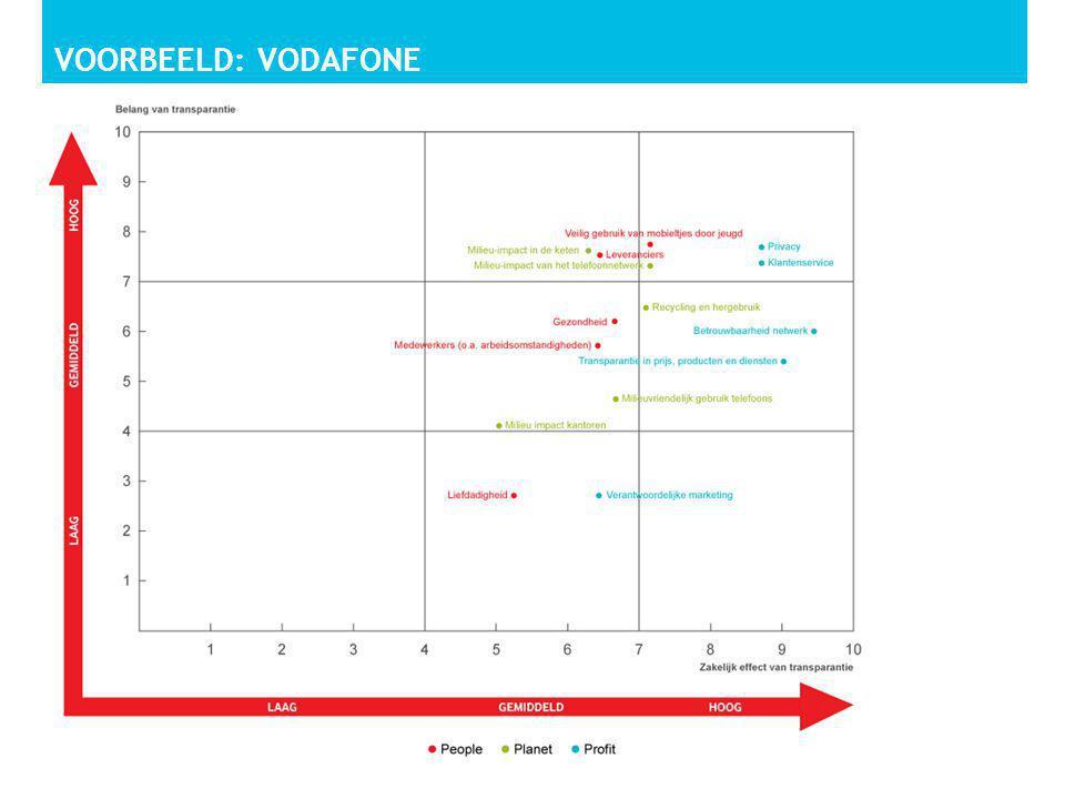 Voorbeeld: vodafone