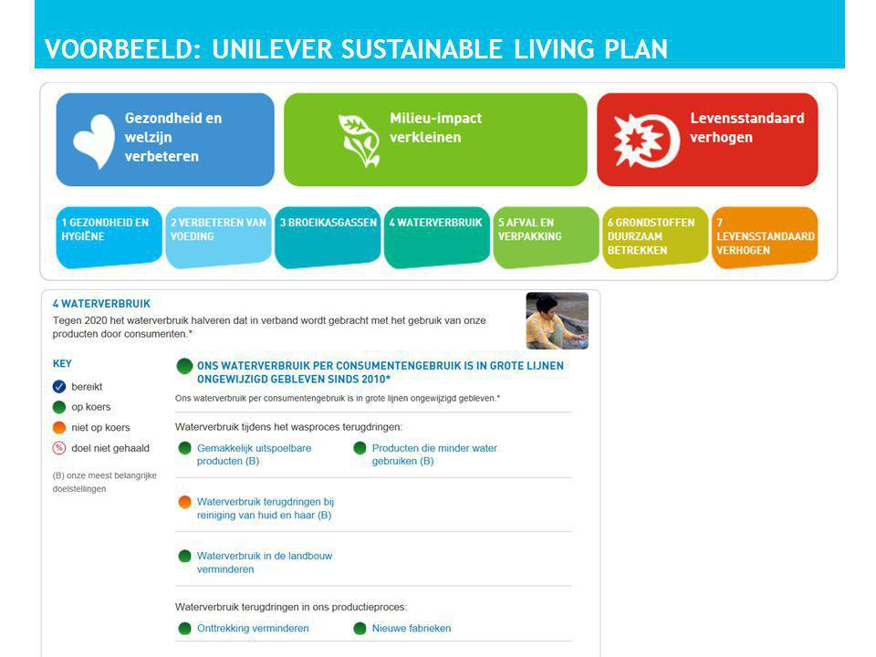 Voorbeeld: unilever sustainable living plan