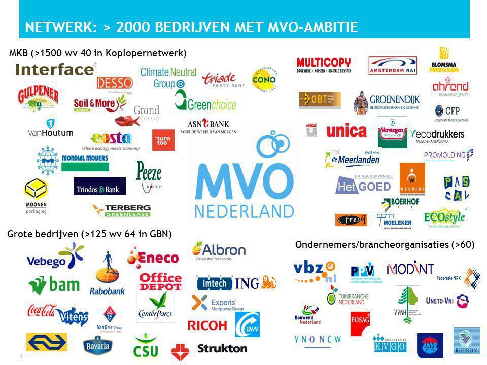 NETWERK: > 2000 bedrijven met MVO-ambitie