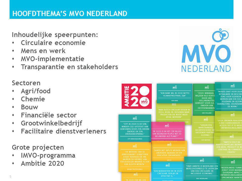 Hoofdthema's MVO Nederland