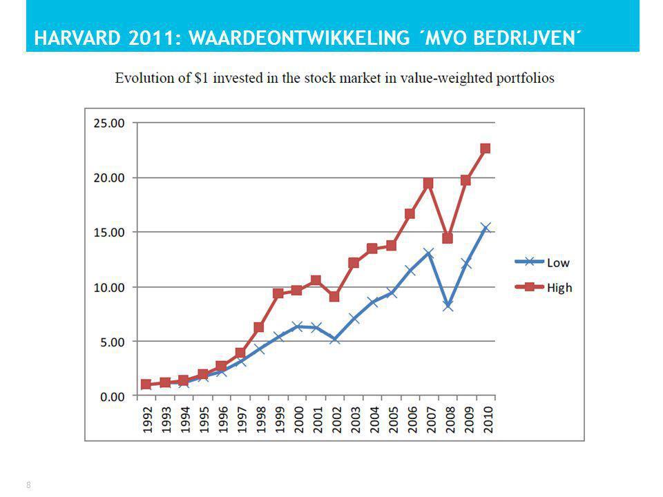HARVARD 2011: WAARDEONTWIKKELING ´MVO BEDRIJVEN´