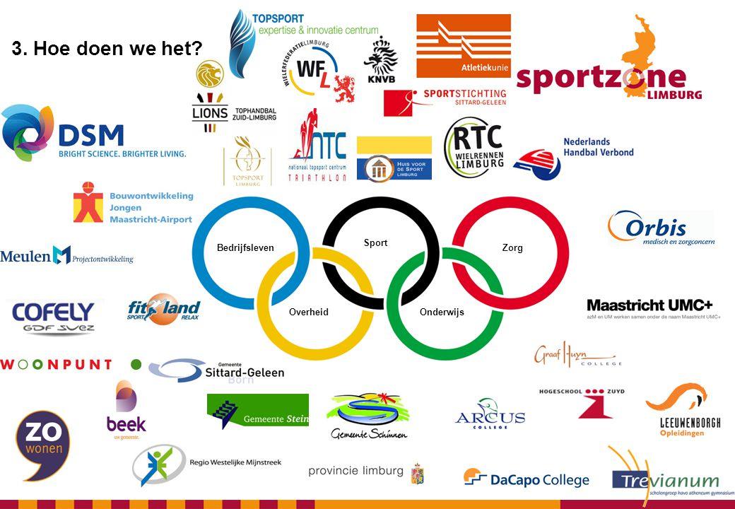 Bedrijfsleven Sport Zorg Overheid Onderwijs 3. Hoe doen we het