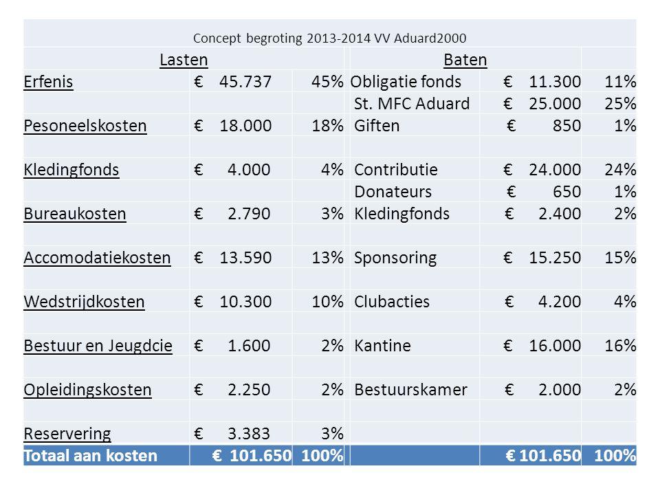 Concept begroting 2013-2014 VV Aduard2000