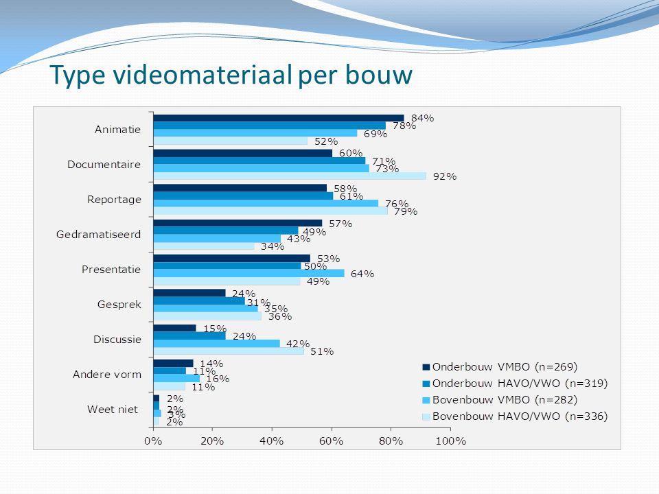Type videomateriaal per bouw