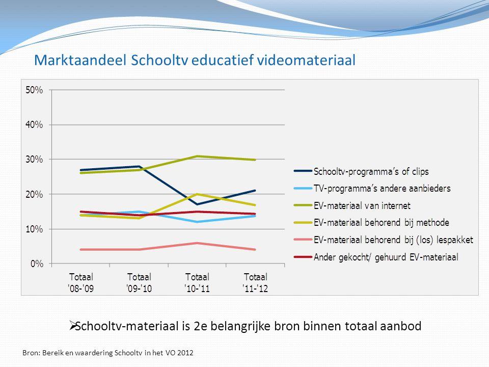 Marktaandeel Schooltv educatief videomateriaal