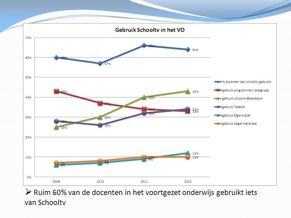 De Schooltv-Beeldbank scoort gestaag hoger, het gebruik van programma's daalt licht