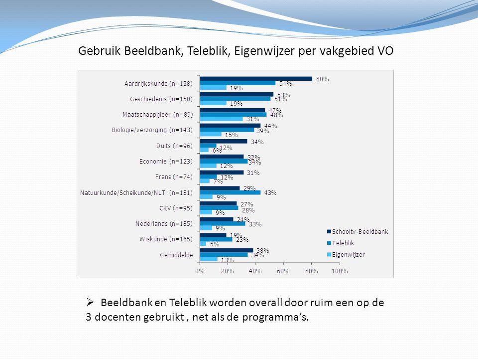 Gebruik Beeldbank, Teleblik, Eigenwijzer per vakgebied VO