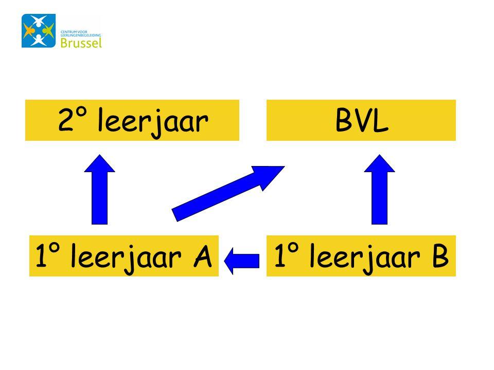 2° leerjaar BVL 1° leerjaar A 1° leerjaar B