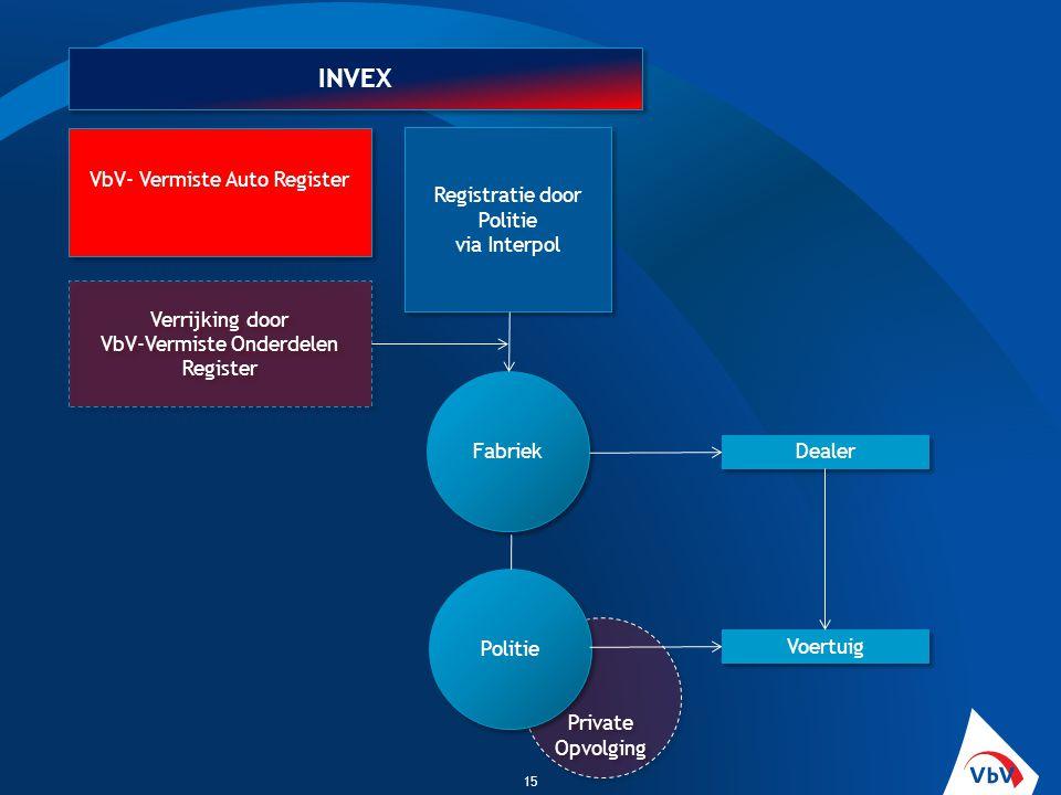 INVEX VbV- Vermiste Auto Register