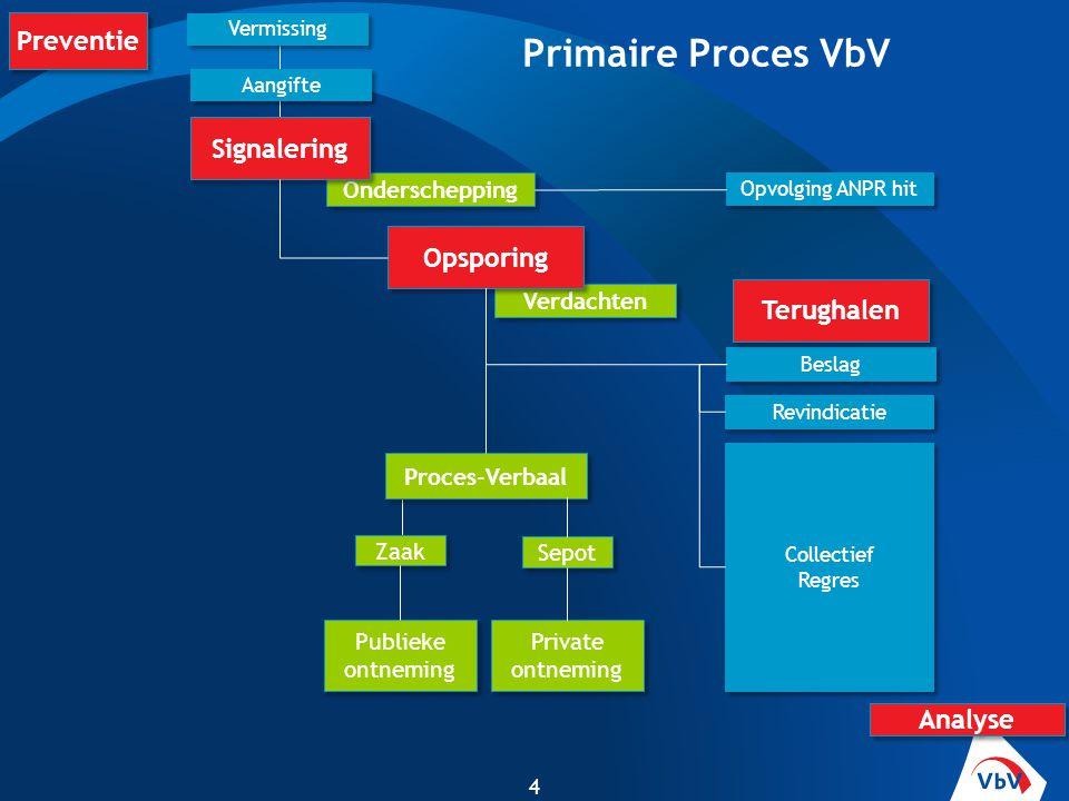 Primaire Proces VbV Preventie Signalering Opsporing Terughalen Analyse