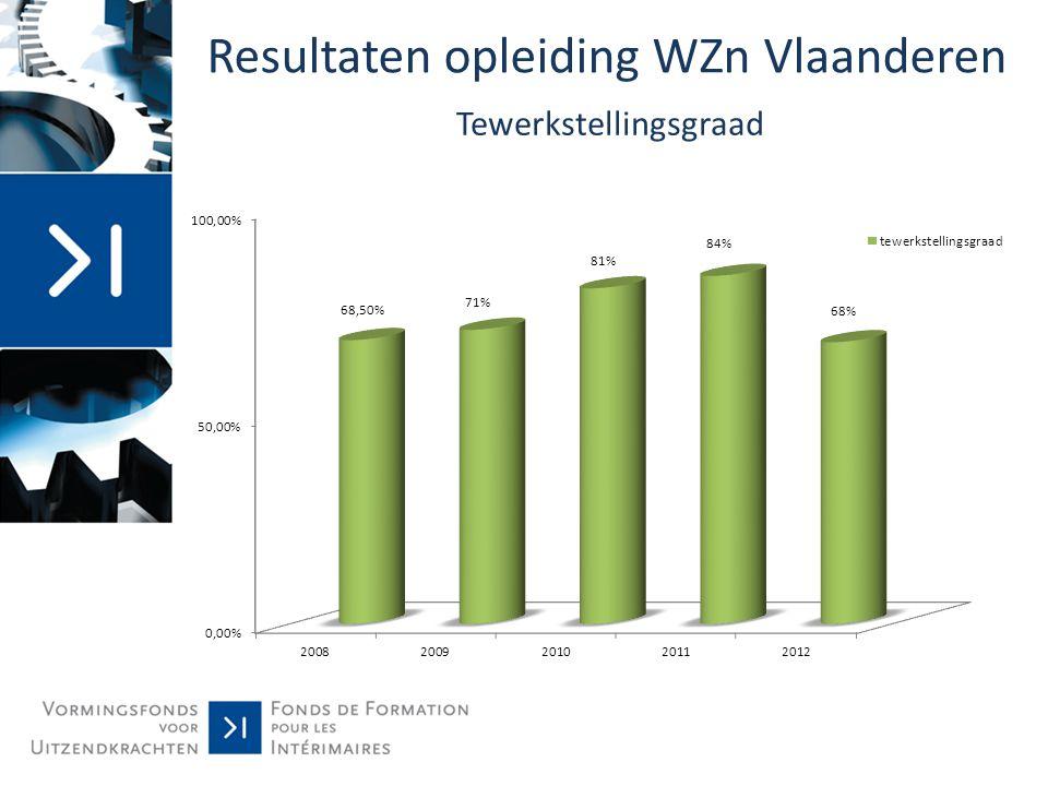 Resultaten opleiding WZn Vlaanderen