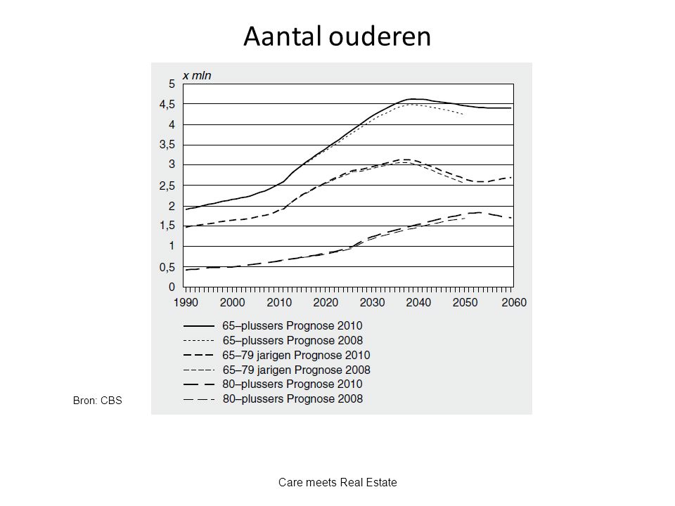 Aantal ouderen Bron: CBS Care meets Real Estate