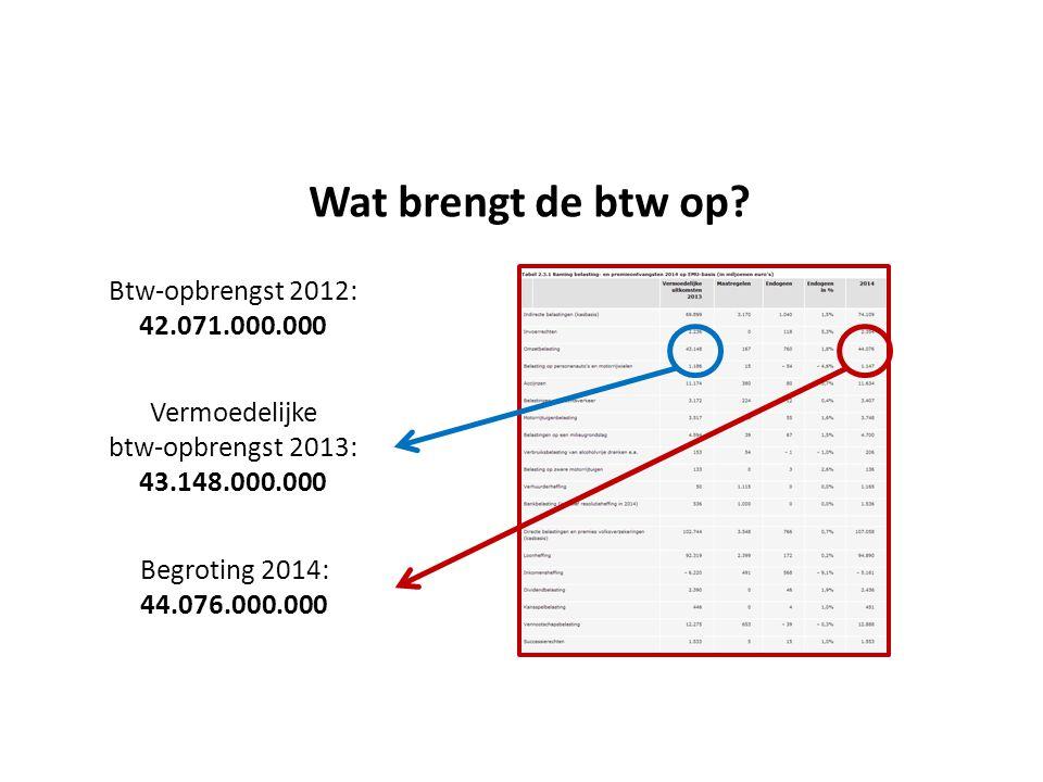 Wat brengt de btw op Btw-opbrengst 2012: 42.071.000.000 Vermoedelijke