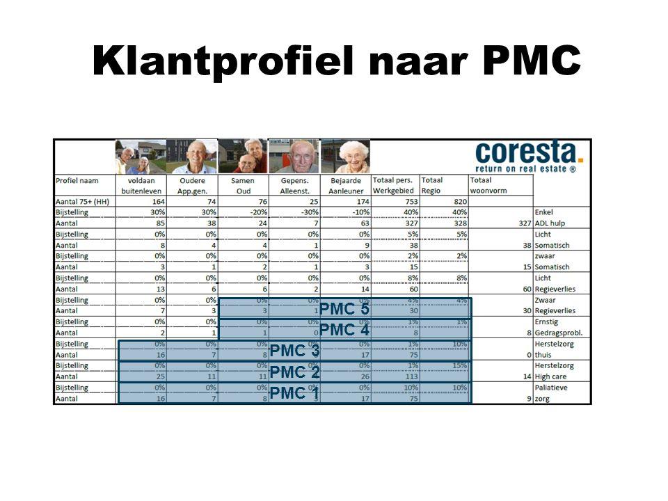 Klantprofiel naar PMC PMC 5 PMC 4 PMC 3 PMC 2 PMC 1
