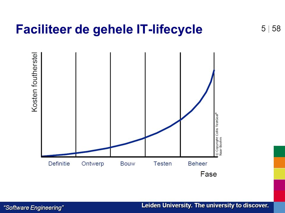 Faciliteer de gehele IT-lifecycle