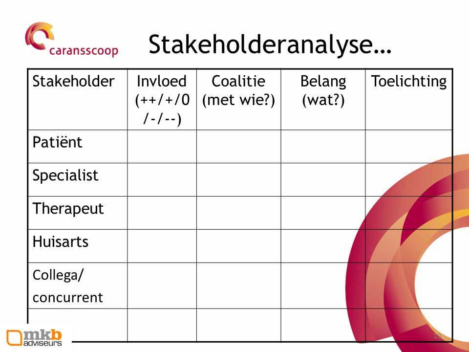 Stakeholderanalyse… Stakeholder Invloed (++/+/0/-/--)