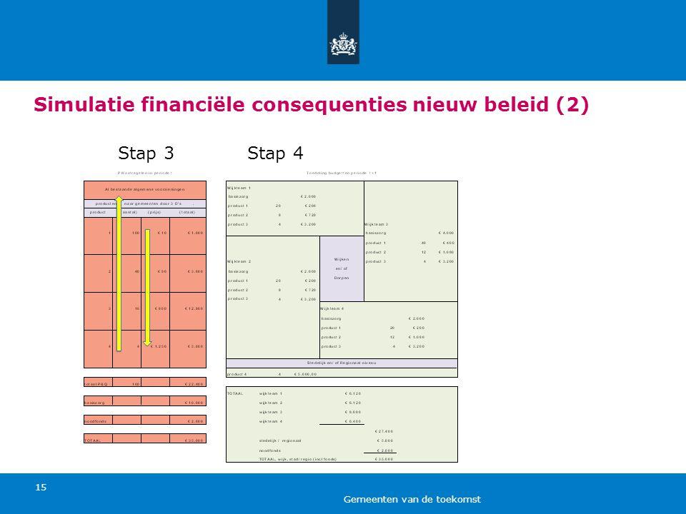 Simulatie financiële consequenties nieuw beleid (2)