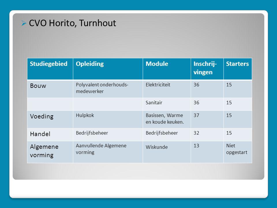 CVO Horito, Turnhout Studiegebied Opleiding Module Inschrij- vingen