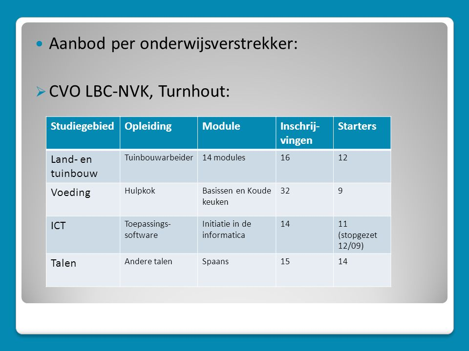 Aanbod per onderwijsverstrekker: CVO LBC-NVK, Turnhout: