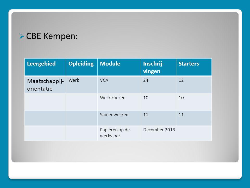 CBE Kempen: Leergebied Opleiding Module Inschrij- vingen Starters