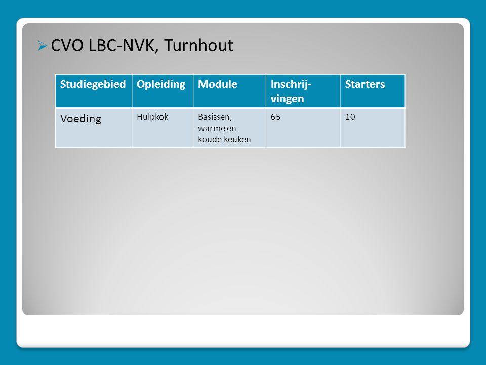 CVO LBC-NVK, Turnhout Studiegebied Opleiding Module Inschrij-vingen