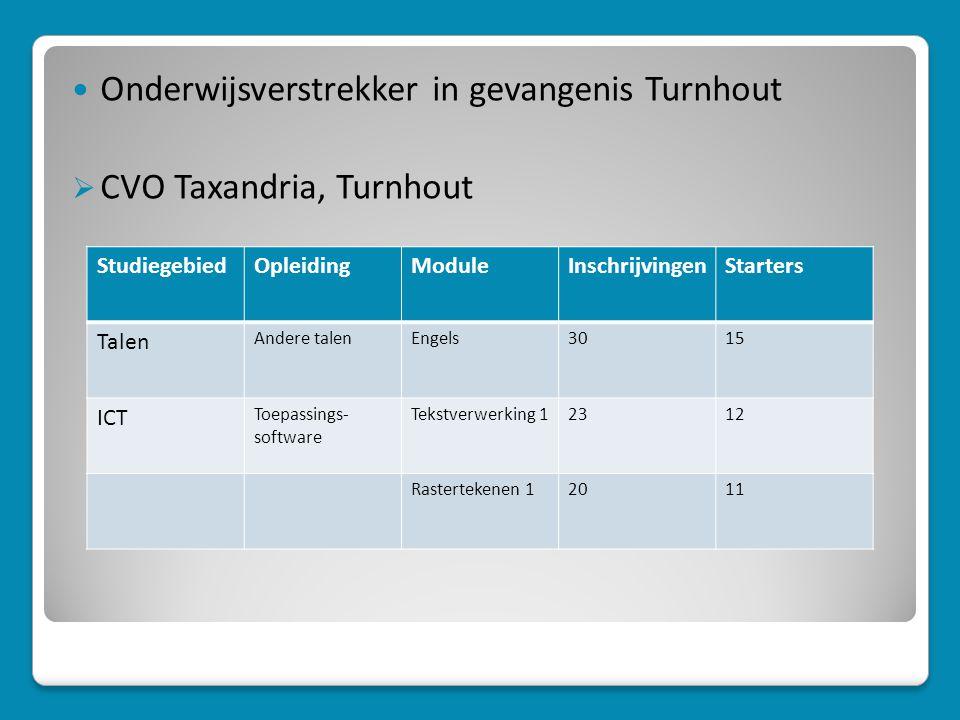 Onderwijsverstrekker in gevangenis Turnhout CVO Taxandria, Turnhout