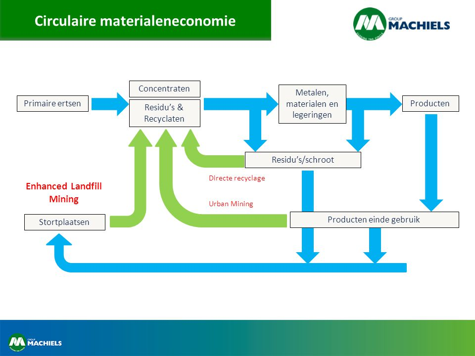 Circulaire materialeneconomie Enhanced Landfill Mining