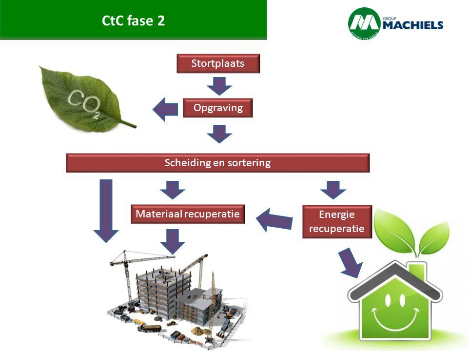 CtC fase 2 Stortplaats Opgraving Scheiding en sortering