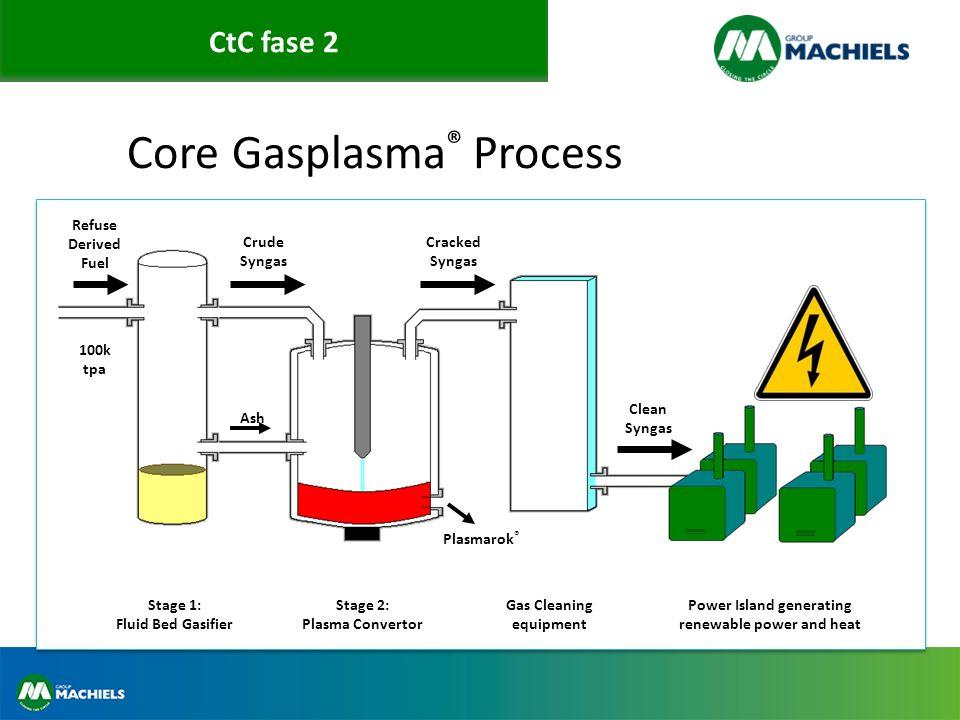 Core Gasplasma® Process