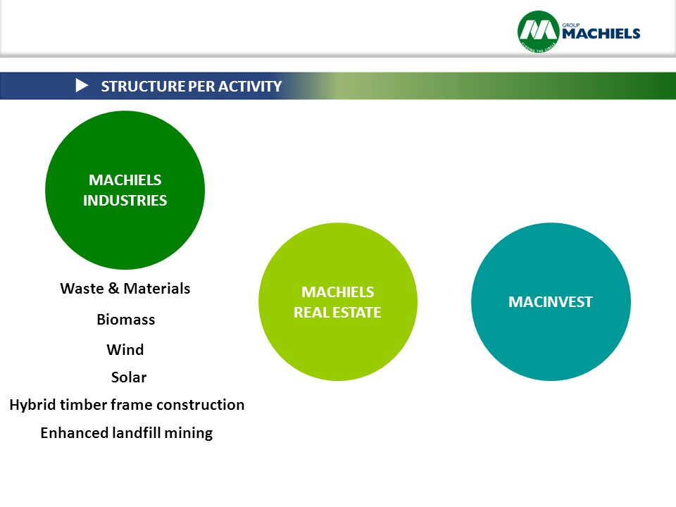  STRUCTURE PER ACTIVITY