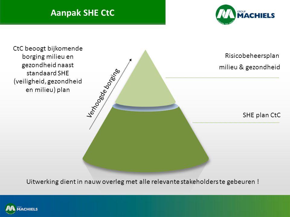 Aanpak SHE CtC CtC beoogt bijkomende borging milieu en gezondheid naast standaard SHE (veiligheid, gezondheid en milieu) plan.