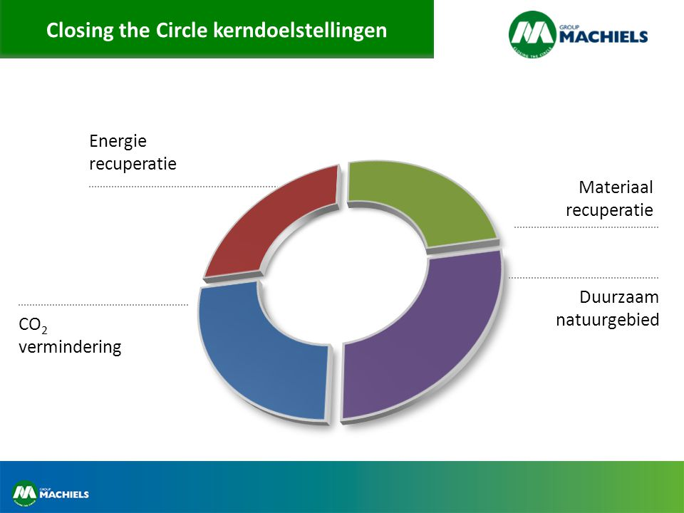 Closing the Circle kerndoelstellingen