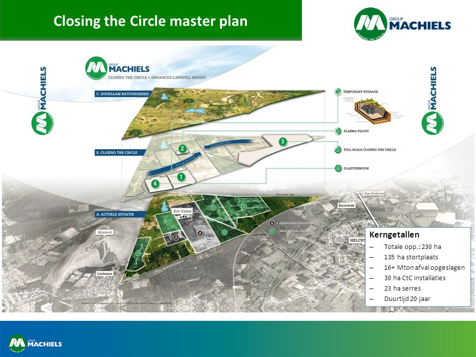 Closing the Circle master plan