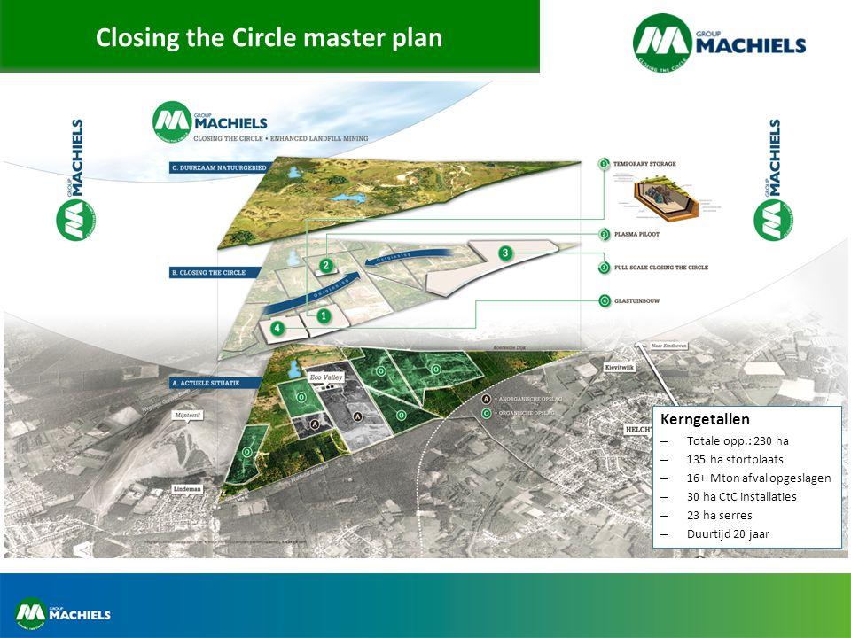 Closing the Circle master plan