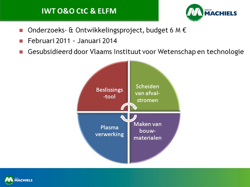 IWT O&O CtC & ELFM Onderzoeks- & Ontwikkelingsproject, budget 6 M €