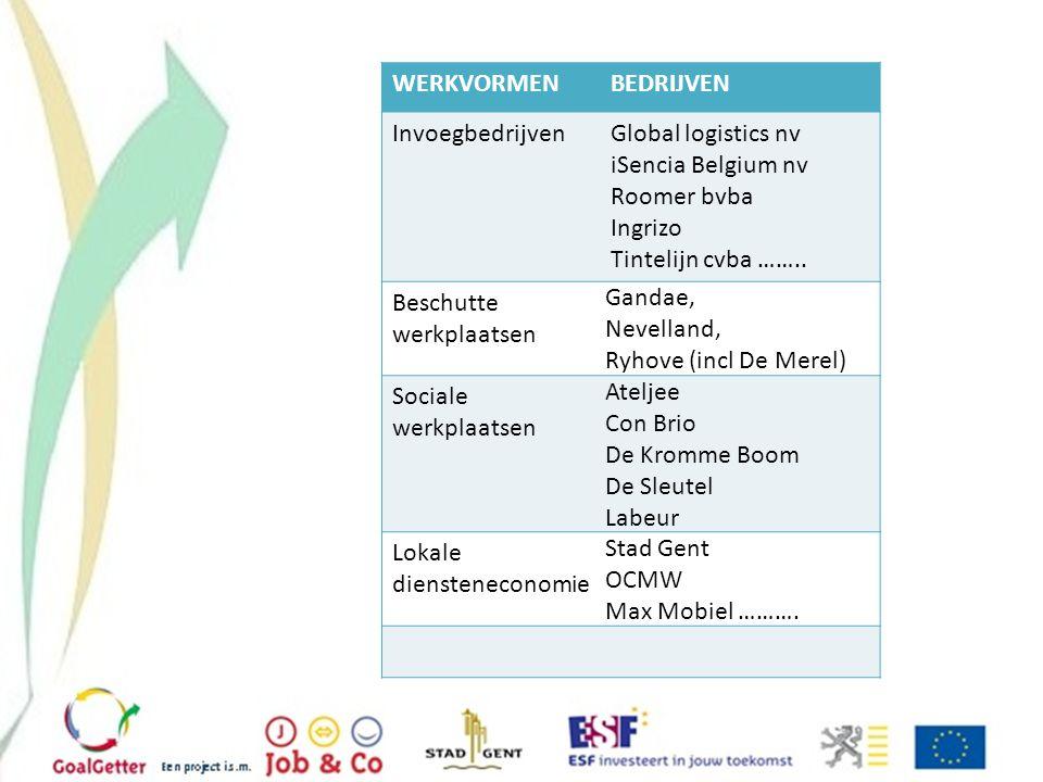 WERKVORMEN BEDRIJVEN. Invoegbedrijven. Global logistics nv. iSencia Belgium nv. Roomer bvba. Ingrizo.