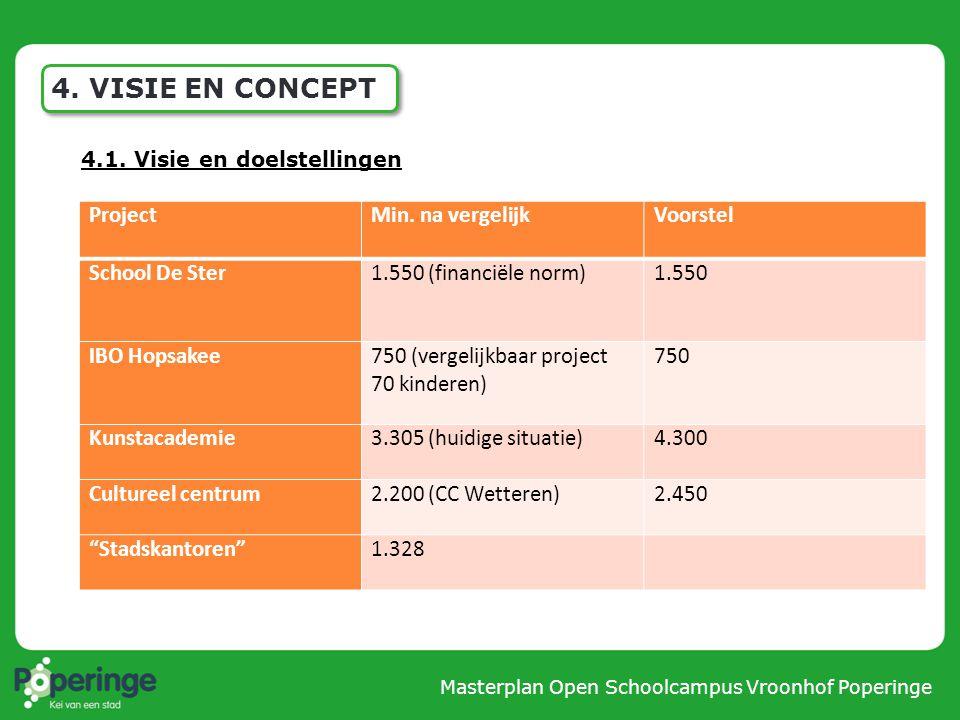 4. VISIE EN CONCEPT Project Min. na vergelijk Voorstel School De Ster