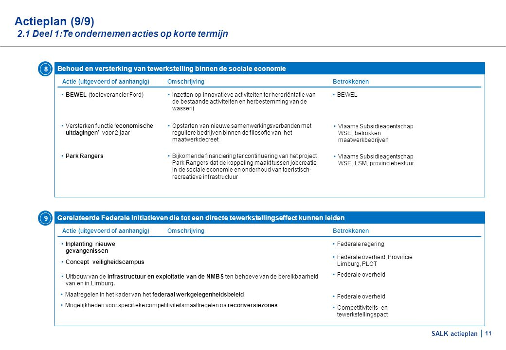 Actieplan (1/12) 2.2 Deel 2: Versnel, versterk, ontwikkel - Business Cases