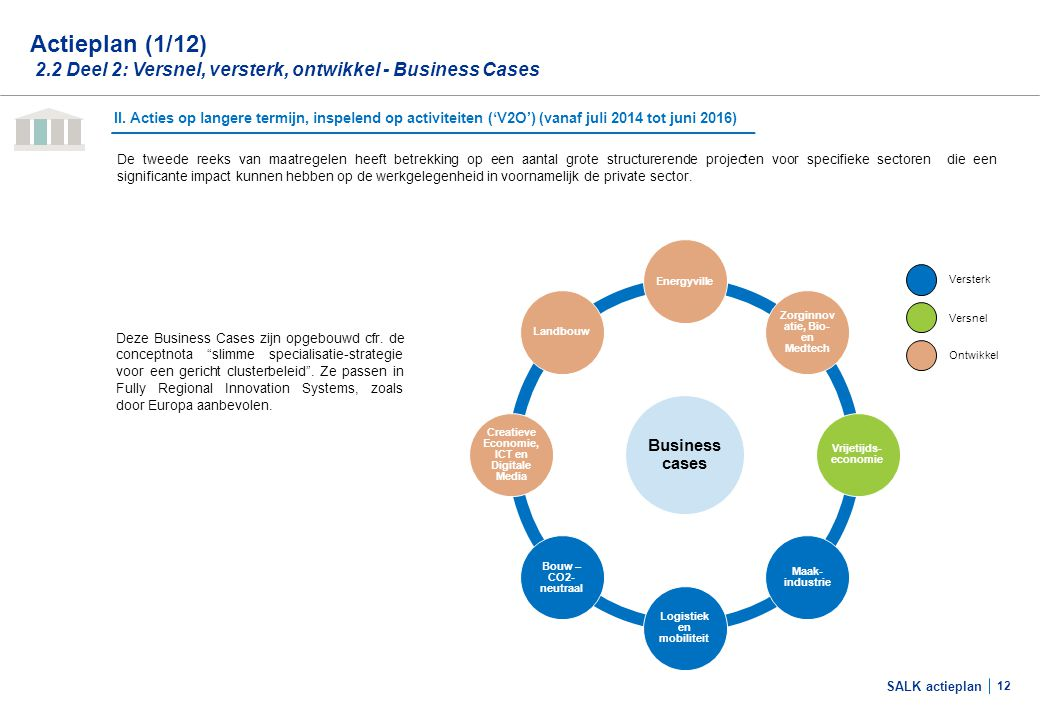 Actieplan (2/12) 2.2 Deel 2: Business cases