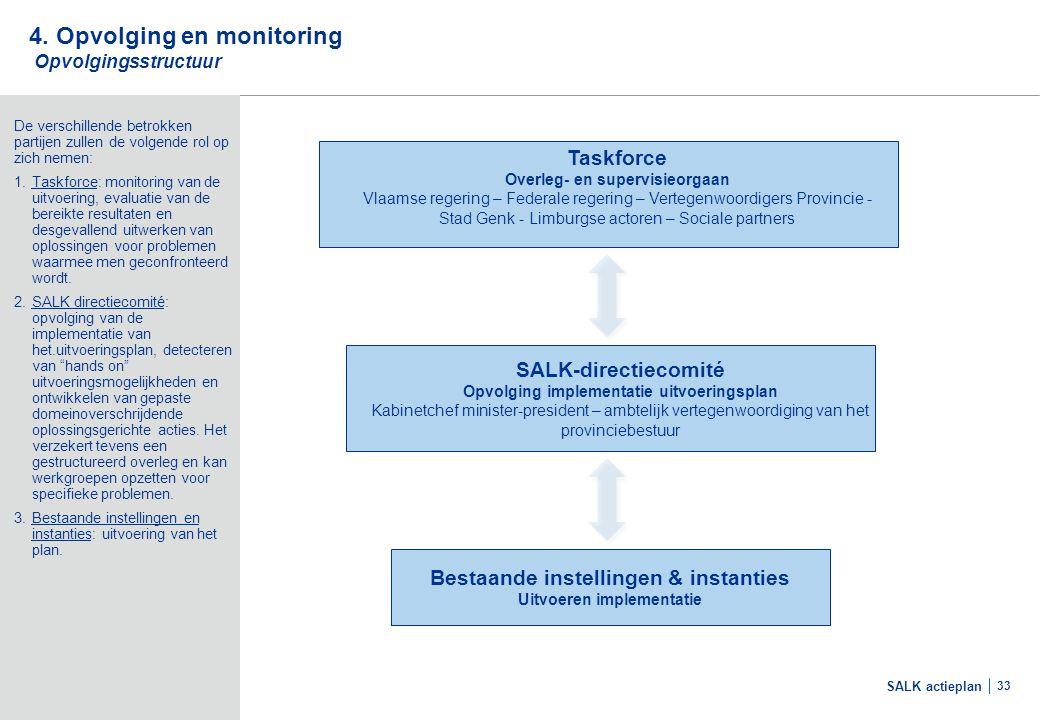 4. Opvolging en monitoring (2/2) 4.2 Monitoring