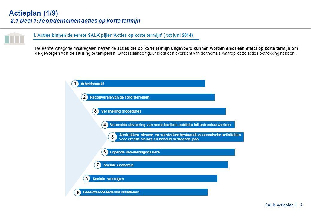 Actieplan (2/9) 2.1 Deel 1:Te ondernemen acties op korte termijn