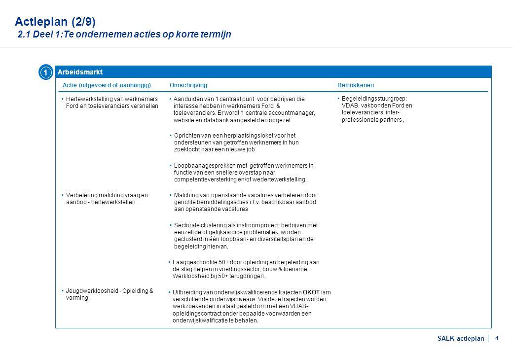 Actieplan (3/9) 2.1 Deel 1:Te ondernemen acties op korte termijn
